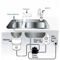Измельчитель пищевых отходов In-Sink-Erator EVOLUTION 150